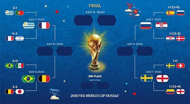 สิงโต ยังอยู่ สรุป 8 ชาติ เข้ารอบก่อนรองฯบอลโลก